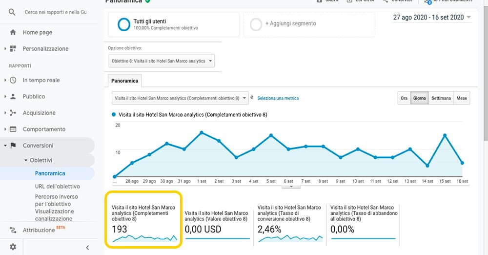 grafico Google Analytics