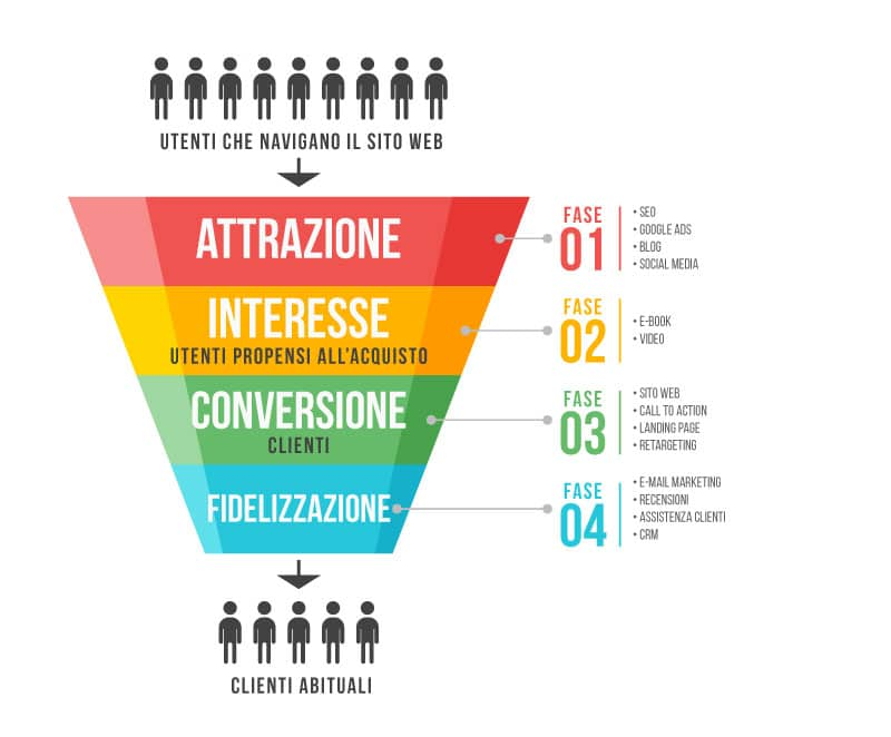 Cos'è-il-Funnel-di-Marketing-2